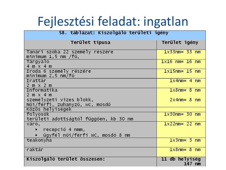 59. táblázat: Bentlakásos területi igény Terület típusaTerület igény Apartman, 1 férőhelyes, 2 db, 25 nm  Lakószoba 12 nm  Fürdőszoba 4 nm  Konyha,