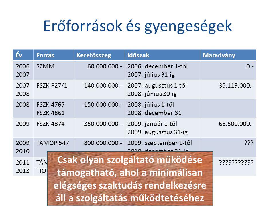 Erőforrások és gyengeségek ÉvForrásKeretösszegIdőszakMaradvány 2006 2007 SZMM60.000.000.-2006.