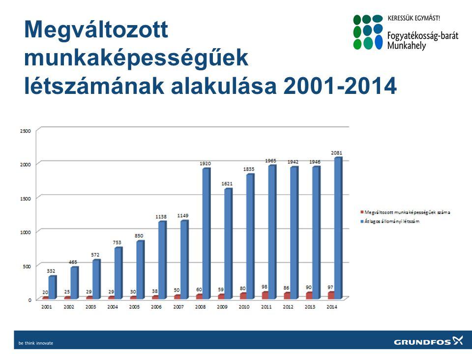 Rehabilitációs részlegek Tatabánya és Székesfehérvár 2001-2014 A rehabilitációs terület kialakítása, valamint az iroda, illemhelyiség és öltözők is akadálymentesítettek.