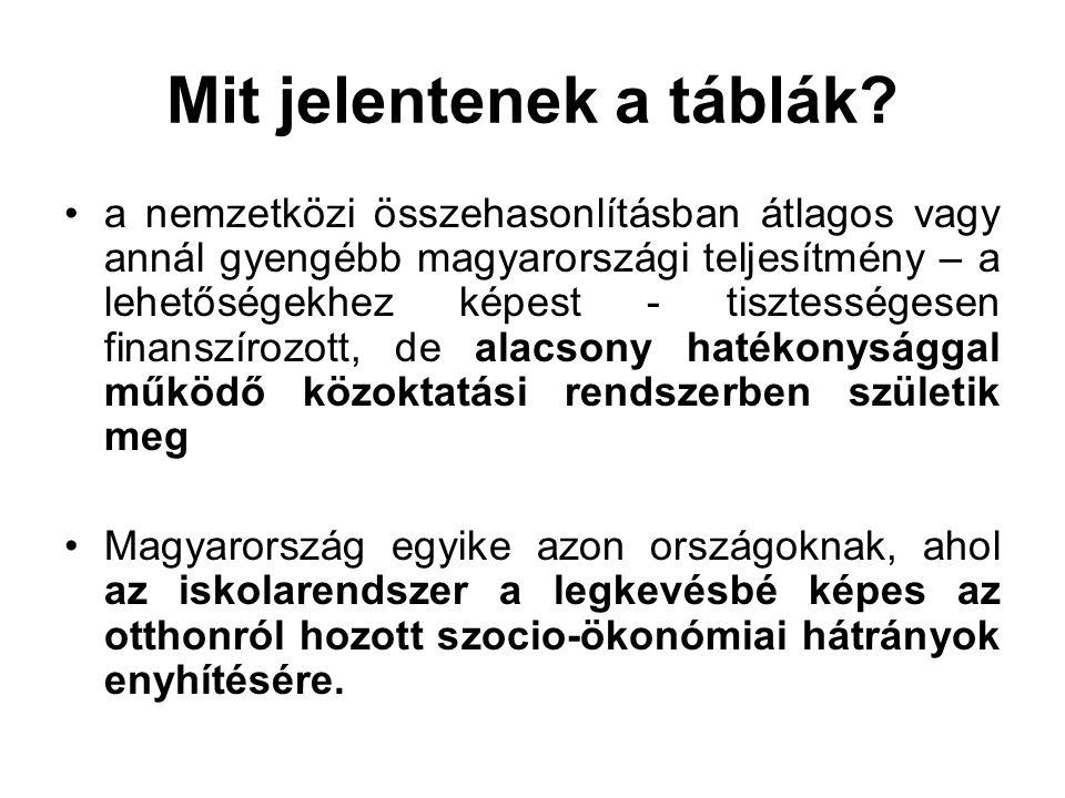 Mit jelentenek a táblák? a nemzetközi összehasonlításban átlagos vagy annál gyengébb magyarországi teljesítmény – a lehetőségekhez képest - tisztesség