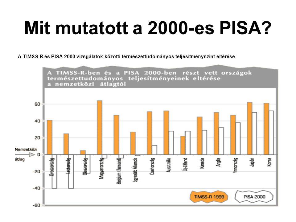 Mit mutatott a 2000-es PISA? A TIMSS-R és PISA 2000 vizsgálatok közötti természettudományos teljesítményszint eltérése