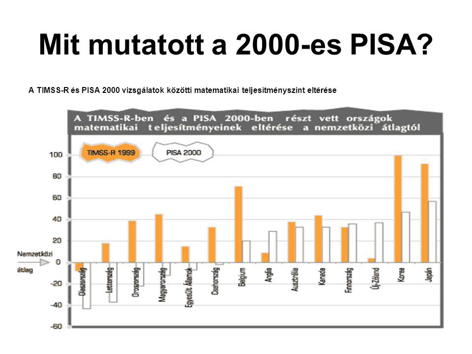 Mit mutatott a 2000-es PISA? A TIMSS-R és PISA 2000 vizsgálatok közötti matematikai teljesítményszint eltérése