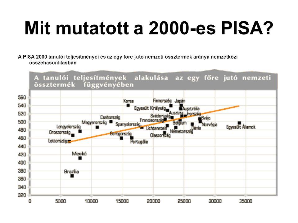 Mit mutatott a 2000-es PISA? A PISA 2000 tanulói teljesítményei és az egy főre jutó nemzeti össztermék aránya nemzetközi összehasonlításban