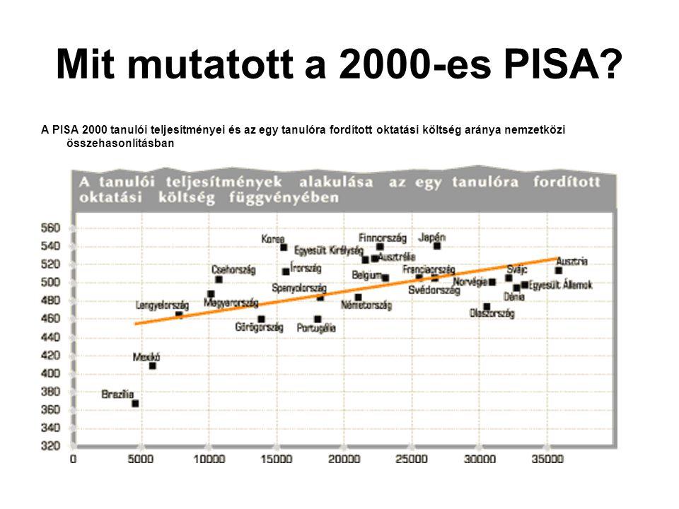 Mit mutatott a 2000-es PISA? A PISA 2000 tanulói teljesítményei és az egy tanulóra fordított oktatási költség aránya nemzetközi összehasonlításban