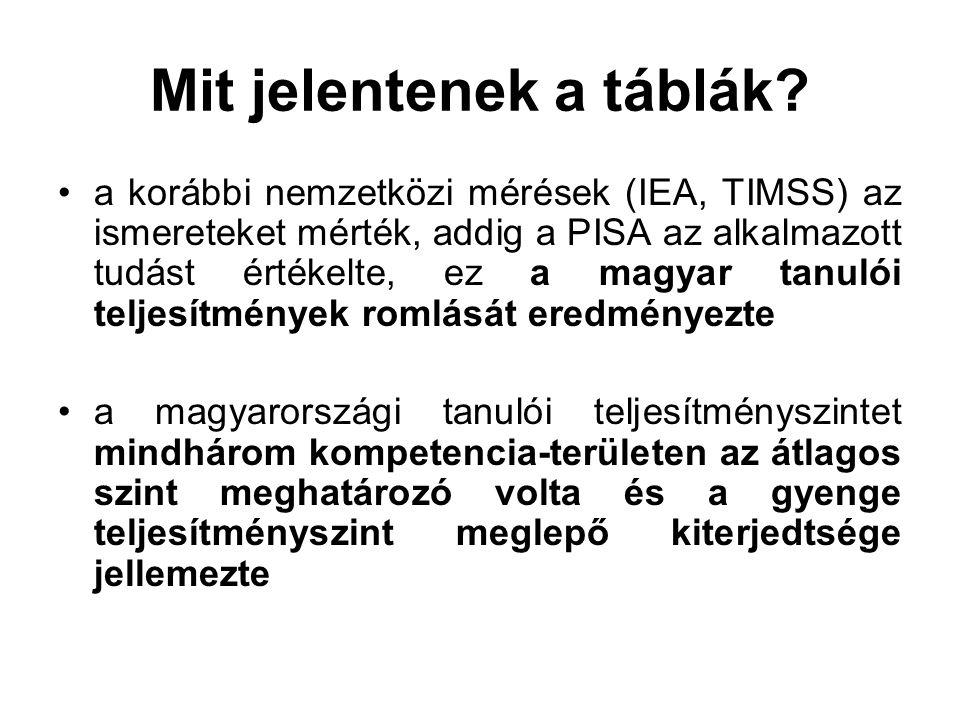 Mit jelentenek a táblák? a korábbi nemzetközi mérések (IEA, TIMSS) az ismereteket mérték, addig a PISA az alkalmazott tudást értékelte, ez a magyar ta