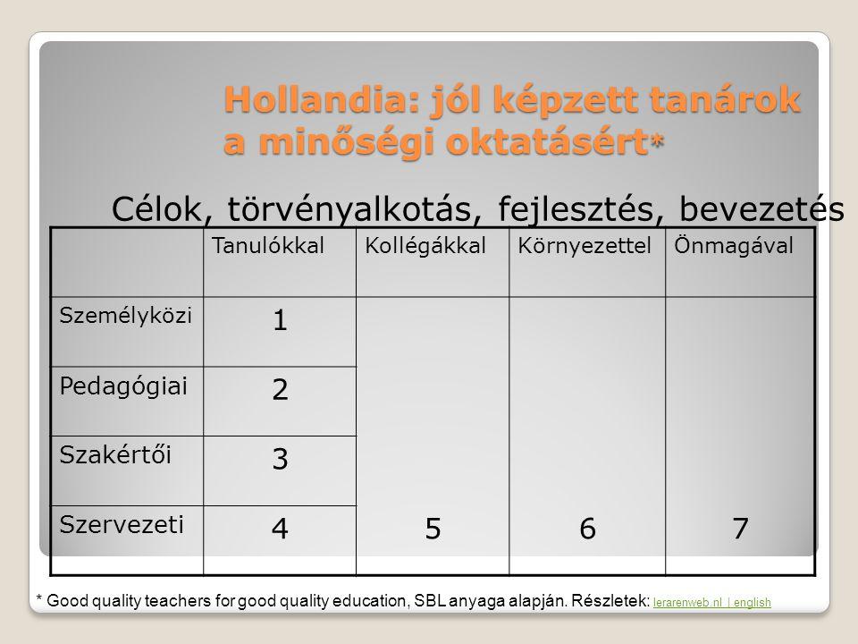 Magyarország, NSZFI OKJ-ben szereplő szakmák műveléséhez szükséges kompetenciák meghatározása A szakképesítés munkaterületének rövid, jellemző leírása A szakmai követelménymodulok ◦Szakmai kompetenciák (ismeretek, készségek) ◦Személyes kompetenciák (pl.