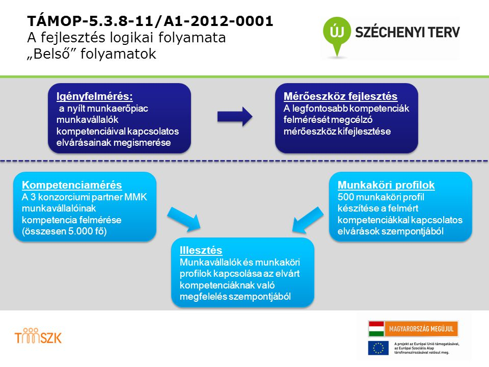 """TÁMOP-5.3.8-11/A1-2012-0001 A fejlesztés logikai folyamata """"Külső folyamatok A projektet támogató tudásportálon keresztül nyújtott szolgáltatások Munkavállalóknak Bárki számára elérhető kompetenciamérő eszköz illetve személyre szabott visszajelzés Munkavállalóknak Bárki számára elérhető kompetenciamérő eszköz illetve személyre szabott visszajelzés Munkaadóknak Saját munkakörök regisztrálása és profilozása Munkaadóknak Saját munkakörök regisztrálása és profilozása Kapcsolat Lehetőség biztosítása állásajánlattal rendelkező munkaadók és állást kereső munkavállalók találkozására Kapcsolat Lehetőség biztosítása állásajánlattal rendelkező munkaadók és állást kereső munkavállalók találkozására"""