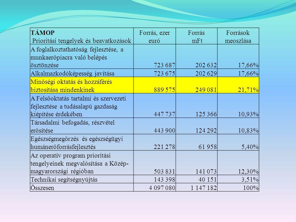 TÁMOP Prioritási tengelyek és beavatkozások Forrás, ezer euró Forrás mFt Források meoszlása A foglalkoztathatóság fejlesztése, a munkaerőpiacra való belépés ösztönzése723 687202 63217,66% Alkalmazkodóképesség javítása723 675202 62917,66% Minőségi oktatás és hozzáférés biztosítása mindenkinek889 575249 08121,71% A Felsőoktatás tartalmi és szervezeti fejlesztése a tudásalapú gazdaság kiépítése érdekében447 737125 36610,93% Társadalmi befogadás, részvétel erősítése443 900124 29210,83% Egészségmegőrzés és egészségügyi humánerőforrásfejlesztés221 27861 9585,40% Az operatív program prioritási tengelyeinek megvalósítása a Közép- magyarországi régióban503 831141 07312,30% Technikai segítségnyújtás143 39840 1513,51% Összesen4 097 0801 147 182100%