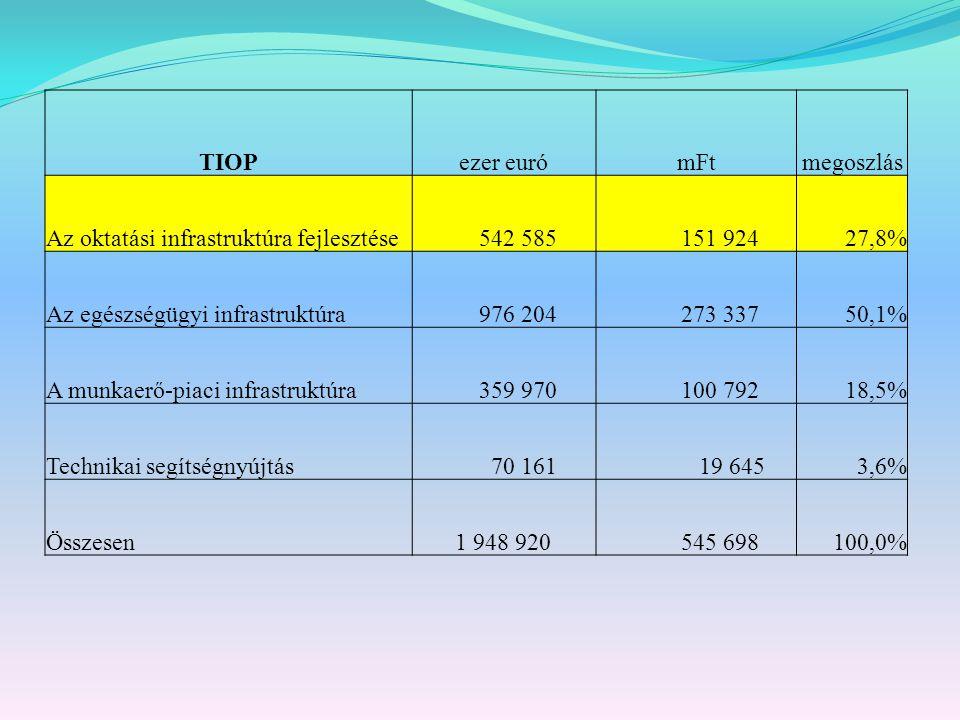 TIOPezer eurómFtmegoszlás Az oktatási infrastruktúra fejlesztése 542 585 151 92427,8% Az egészségügyi infrastruktúra 976 204 273 33750,1% A munkaerő-piaci infrastruktúra 359 970 100 79218,5% Technikai segítségnyújtás 70 161 19 6453,6% Összesen 1 948 920 545 698100,0%