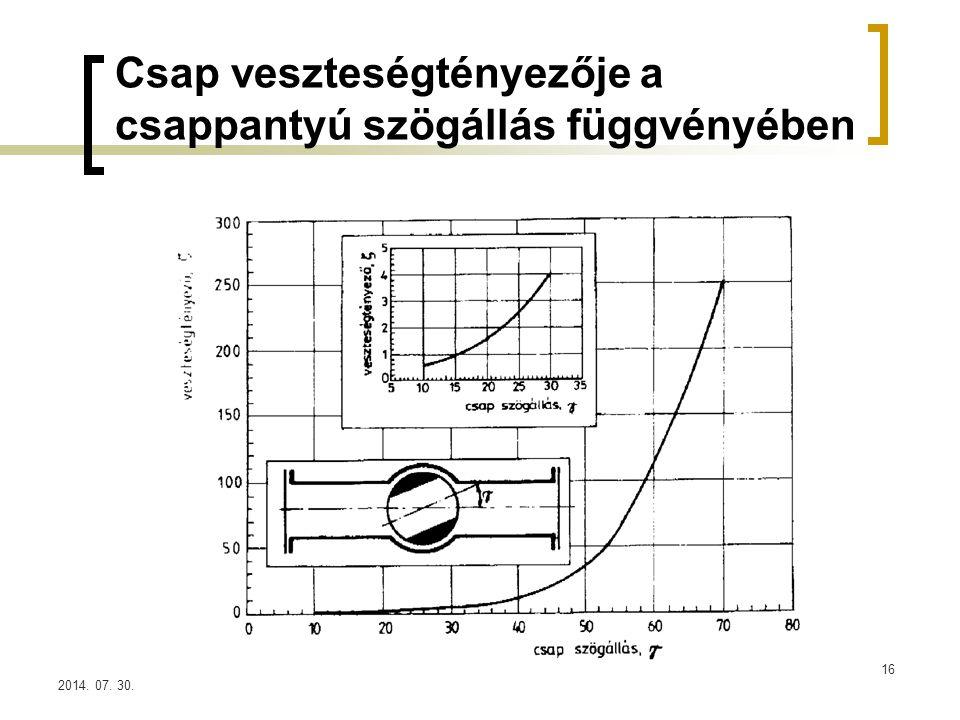 2014. 07. 30. Csap veszteségtényezője a csappantyú szögállás függvényében 16