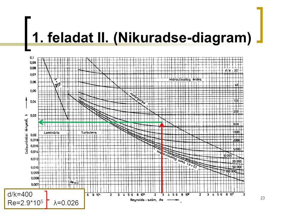 1. feladat II. (Nikuradse-diagram) 23 d/k=400 Re=2.9*10 5 λ=0.026