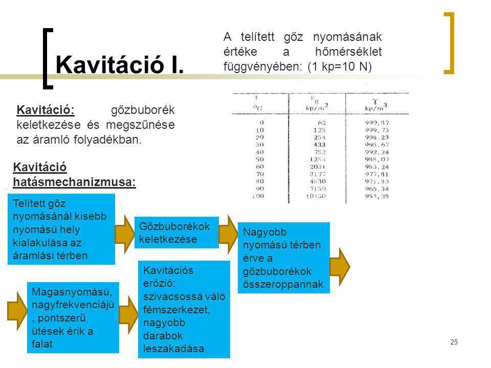 Kavitáció I. 25 Kavitáció: gőzbuborék keletkezése és megszűnése az áramló folyadékban. A telített gőz nyomásának értéke a hőmérséklet függvényében: (1