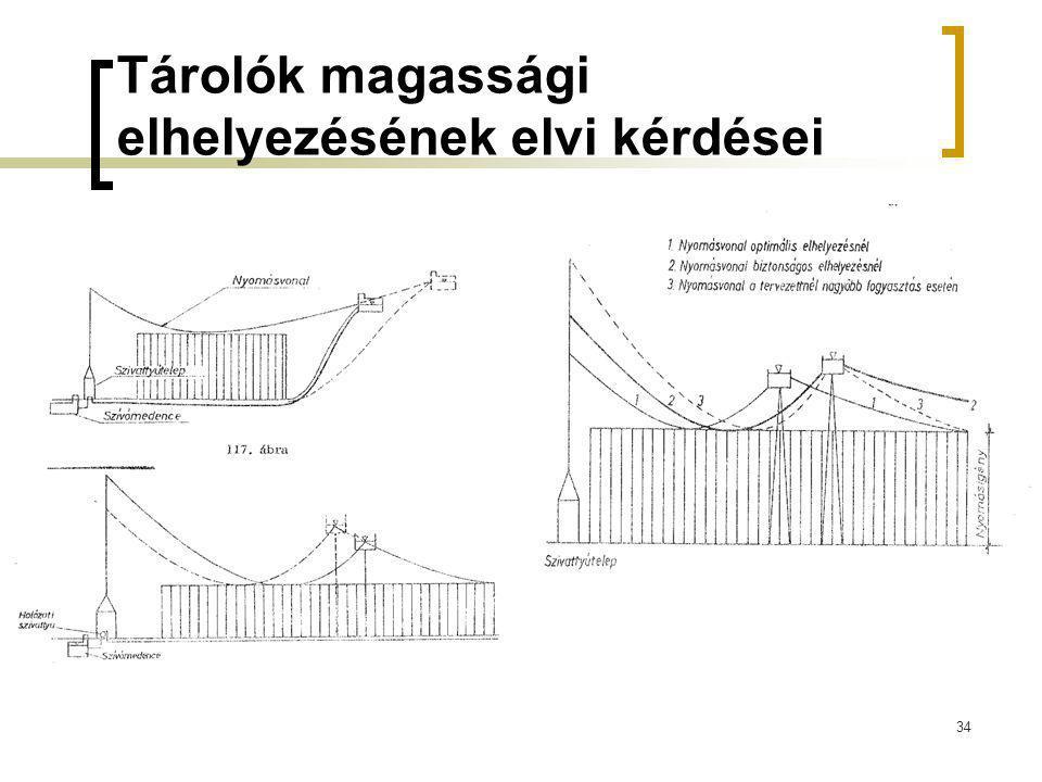 Tárolók magassági elhelyezésének elvi kérdései 34
