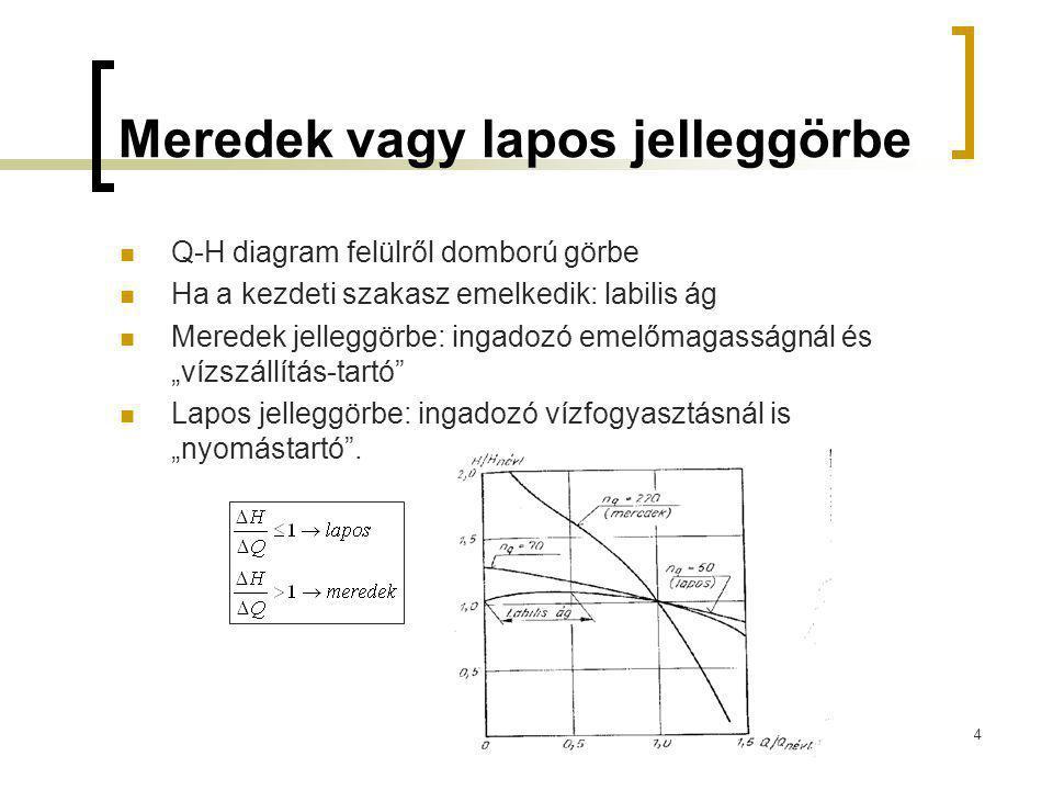 Q-H görbe kapcsolata más teljesítmény jellemzőkkel Q-H s diagram: általában felülről domború maximummal rendelkező görbe Q-P diagram: nagynyomású szivattyúk esetén általában végig emelkedő, míg nagy vízszállítású szivattyúk esetén általában végig csökkenő görbe Q-η diagram: maximumos, felülről domború görbe.