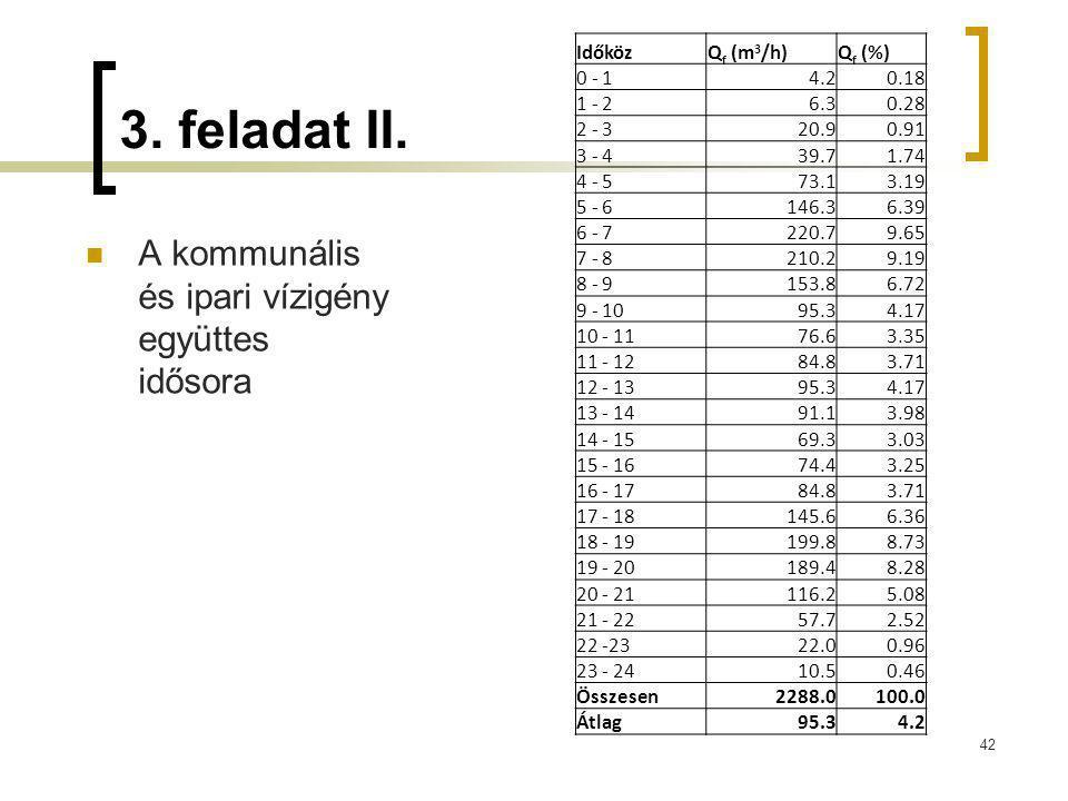 3. feladat II. A kommunális és ipari vízigény együttes idősora 42 IdőközQ f (m 3 /h)Q f (%) 0 - 14.20.18 1 - 26.30.28 2 - 320.90.91 3 - 439.71.74 4 -