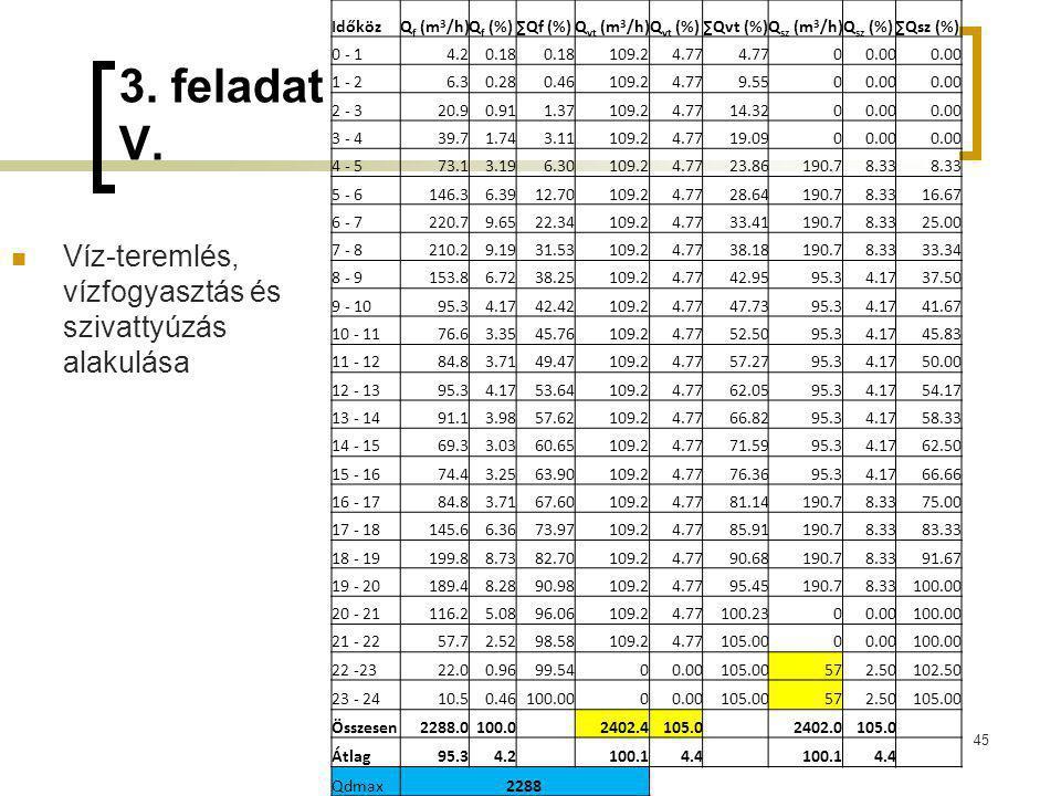 3. feladat V. Víz-teremlés, vízfogyasztás és szivattyúzás alakulása 45 IdőközQ f (m 3 /h)Q f (%)∑Qf (%)Q vt (m 3 /h)Q vt (%)∑Qvt (%)Q sz (m 3 /h)Q sz