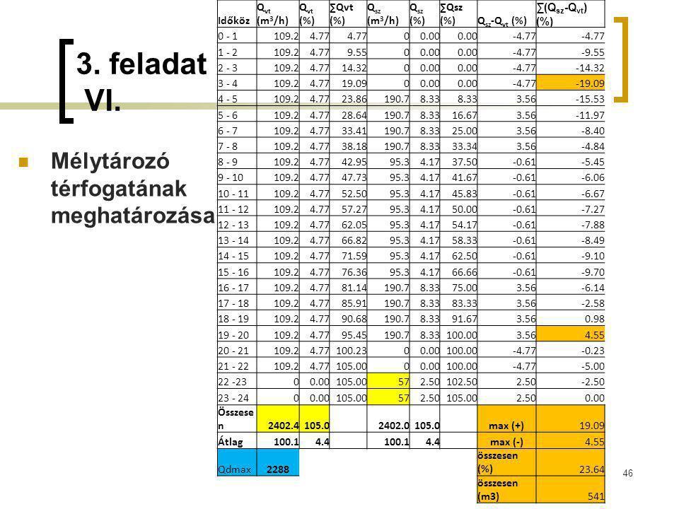 3. feladat VI. Mélytározó térfogatának meghatározása 46 Időköz Q vt (m 3 /h) Q vt (%) ∑Qvt (%) Q sz (m 3 /h) Q sz (%) ∑Qsz (%)Q sz -Q vt (%) ∑(Q sz -Q
