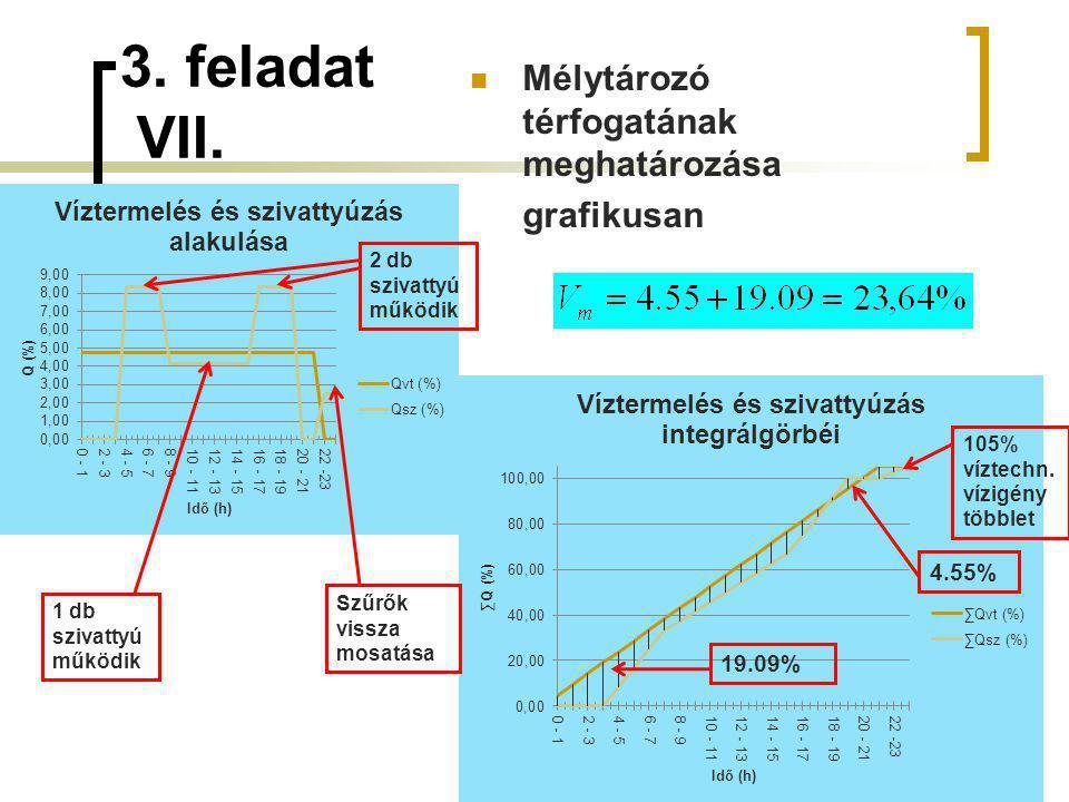 3. feladat VII. 47 4.55% 19.09% 105% víztechn. vízigény többlet 2 db szivattyú működik 1 db szivattyú működik Szűrők vissza mosatása Mélytározó térfog