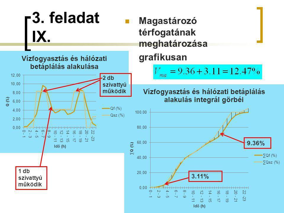 3. feladat IX. 49 2 db szivattyú működik 1 db szivattyú működik 9.36% 3.11% Magastározó térfogatának meghatározása grafikusan
