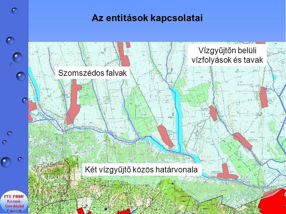 Vízgyűjtőn belüli vízfolyások és tavak Szomszédos falvak Két vízgyűjtő közös határvonala Az entitások kapcsolatai