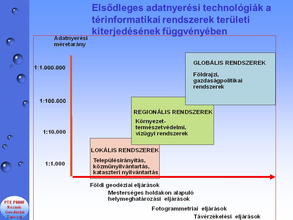 Elsődleges adatnyerési technológiák a térinformatikai rendszerek területi kiterjedésének függvényében