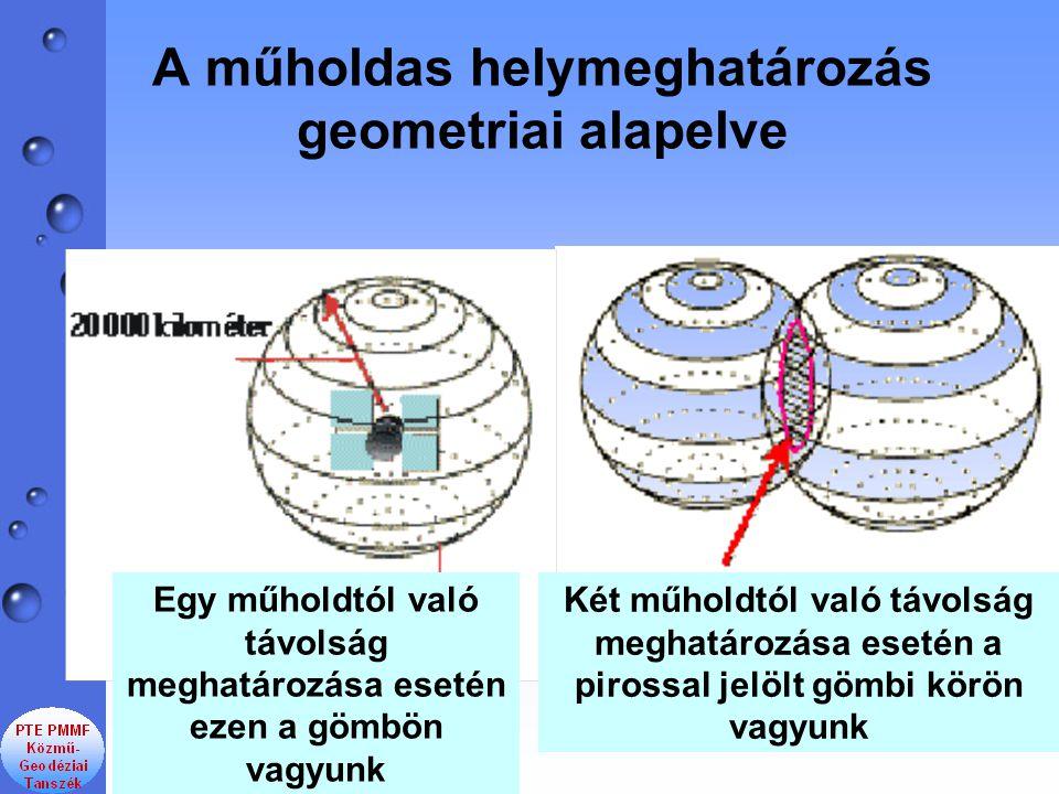 A műholdas helymeghatározás geometriai alapelve Egy műholdtól való távolság meghatározása esetén ezen a gömbön vagyunk Két műholdtól való távolság meg