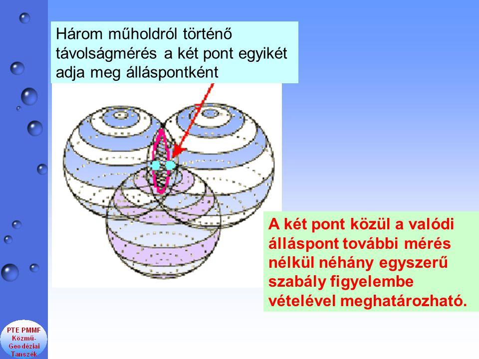 Három műholdról történő távolságmérés a két pont egyikét adja meg álláspontként A két pont közül a valódi álláspont további mérés nélkül néhány egysze