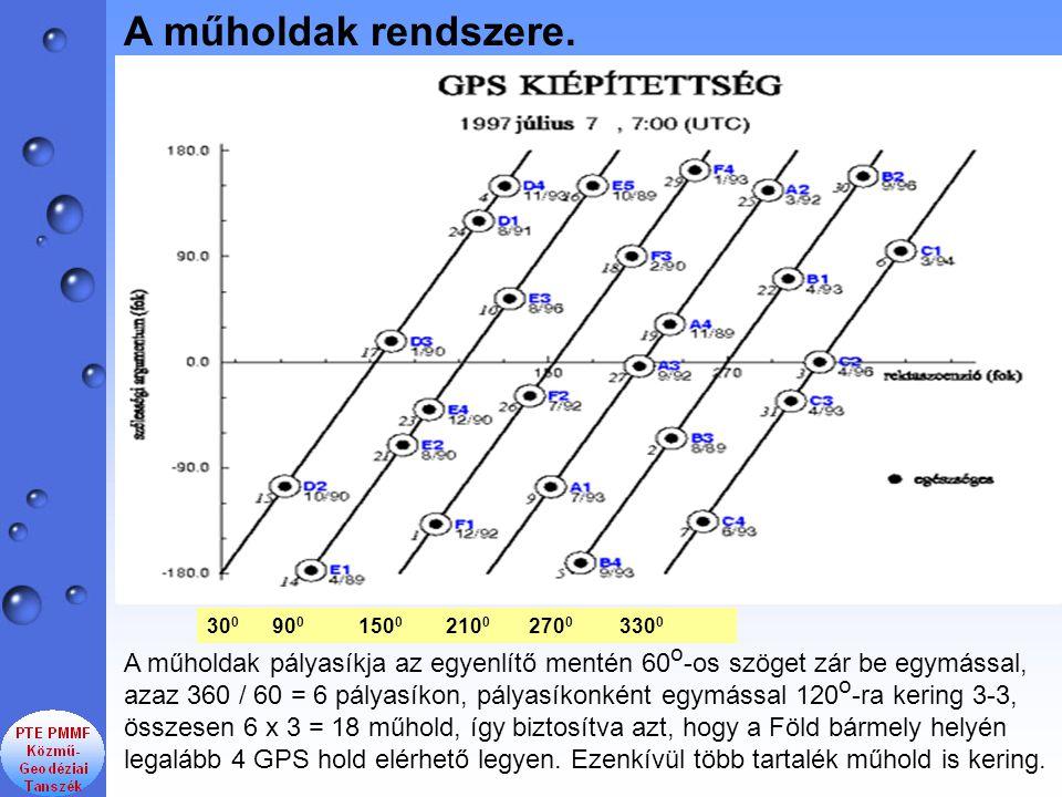 30 0 90 0 150 0 210 0 270 0 330 0 A műholdak rendszere. A műholdak pályasíkja az egyenlítő mentén 60 o -os szöget zár be egymással, azaz 360 / 60 = 6
