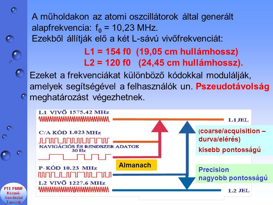 A műholdakon az atomi oszcillátorok által generált alapfrekvencia: f 0 = 10,23 MHz. Ezekből állítják elő a két L-sávú vivőfrekvenciát: ( coarse/acquis