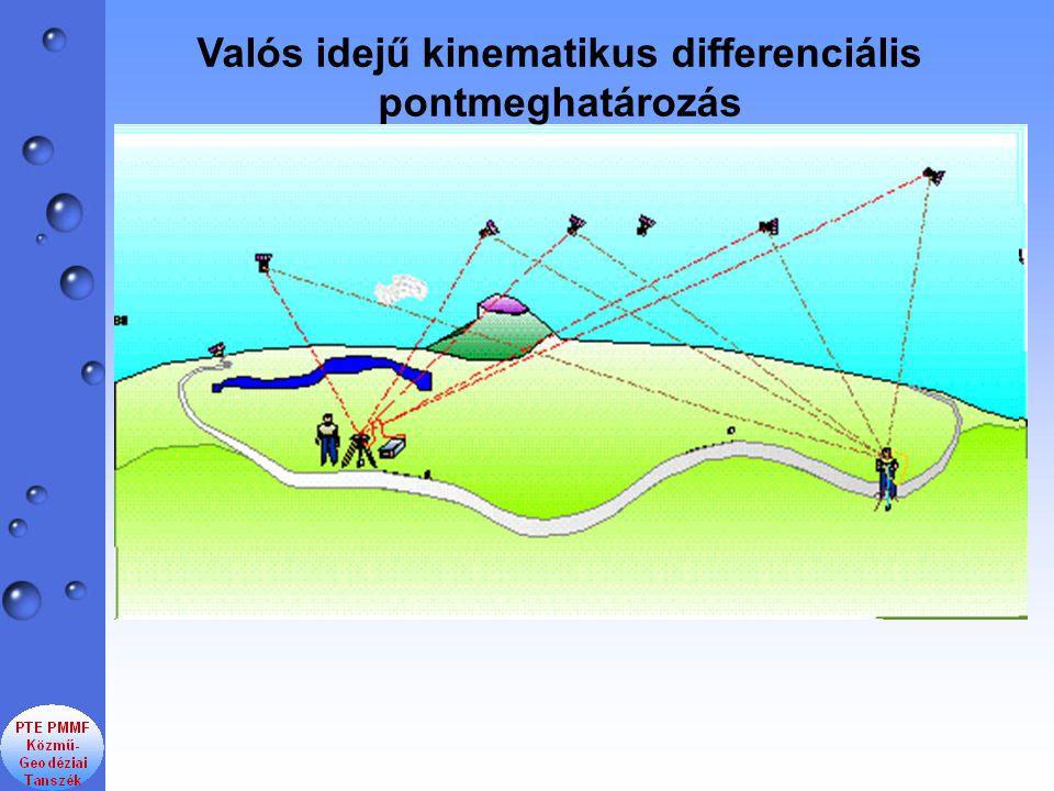 Valós idejű kinematikus differenciális pontmeghatározás