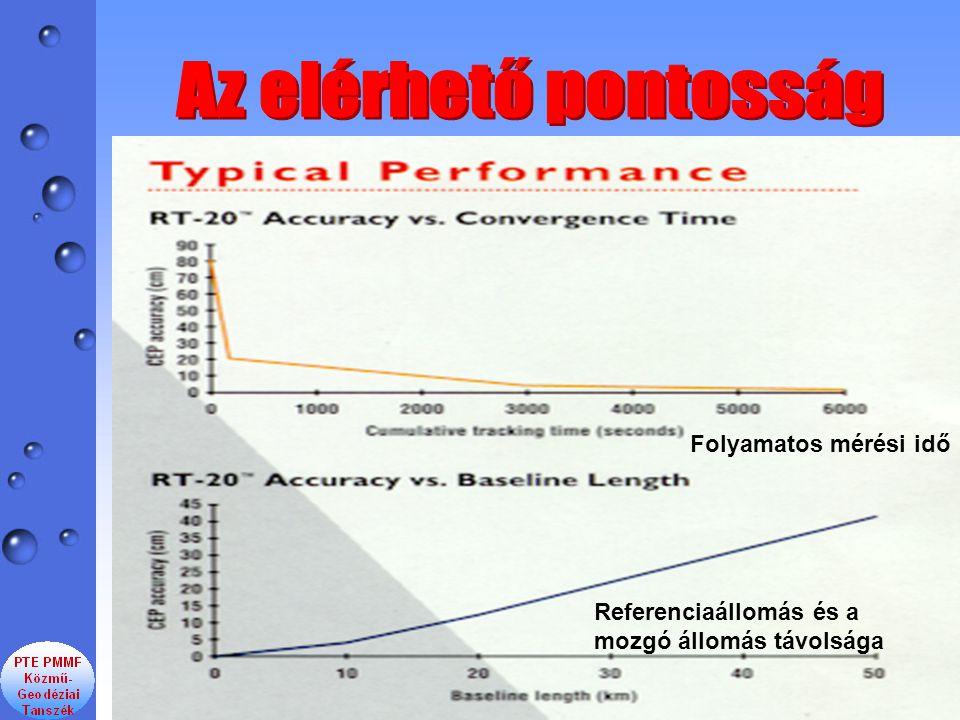 Folyamatos mérési idő Referenciaállomás és a mozgó állomás távolsága