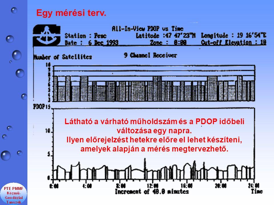 Látható a várható műholdszám és a PDOP időbeli változása egy napra. Ilyen előrejelzést hetekre előre el lehet készíteni, amelyek alapján a mérés megte