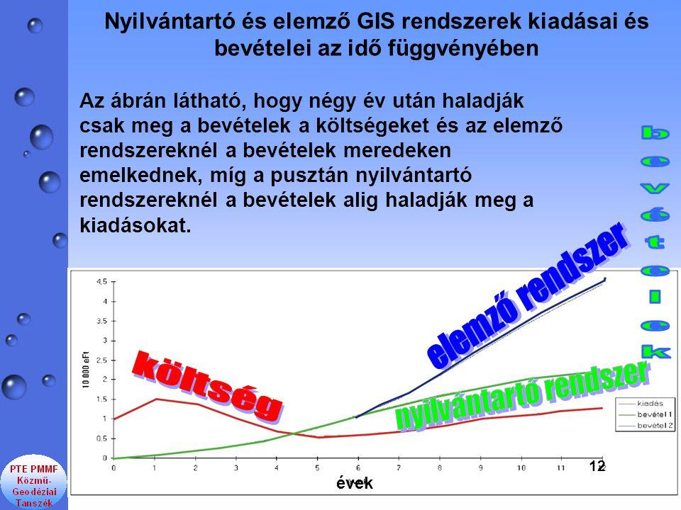 Nyilvántartó és elemző GIS rendszerek kiadásai és bevételei az idő függvényében évek 12 Az ábrán látható, hogy négy év után haladják csak meg a bevéte