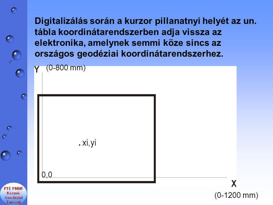 Digitalizálás során a kurzor pillanatnyi helyét az un.