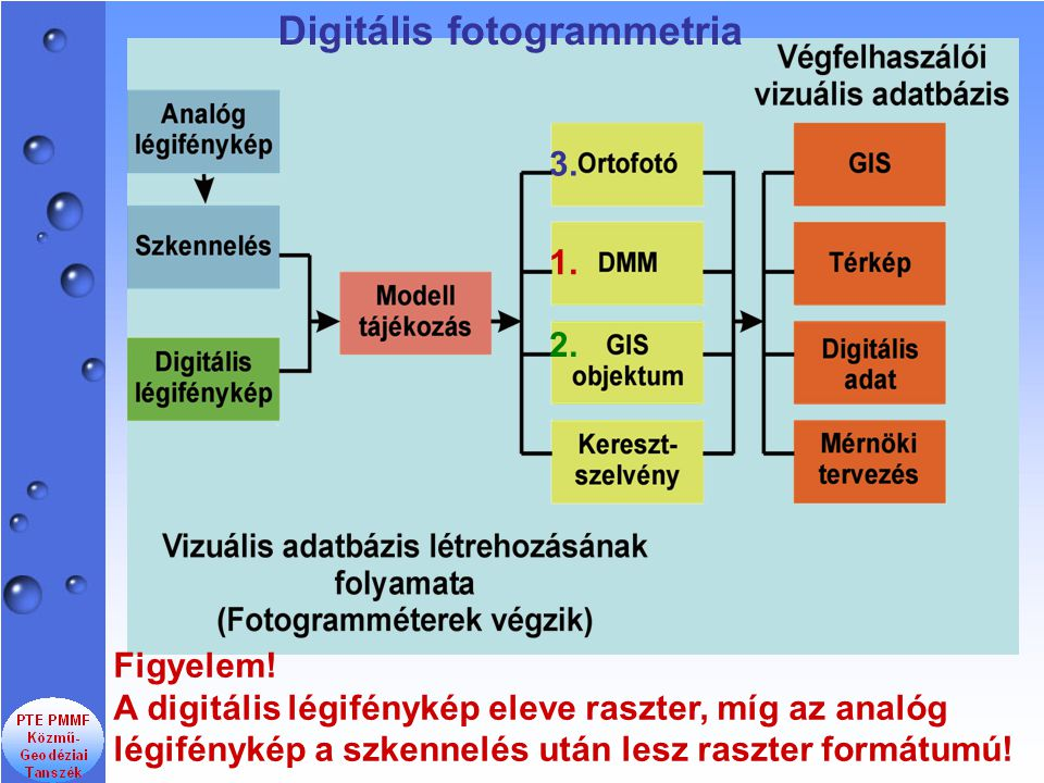 A digitális fotogrammetriának egyik legfontosabb terméke a digitális magasságmodell (DMM).