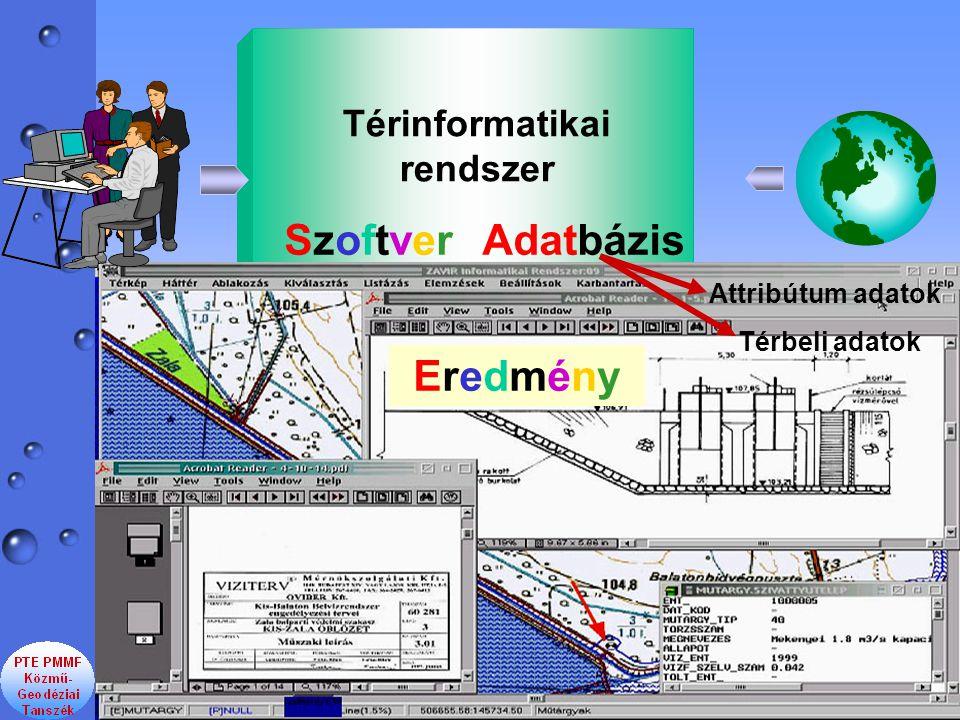 SzoftverSzoftverAdatbázis Térinformatikai rendszer Attribútum adatok Térbeli adatok EredményEredmény