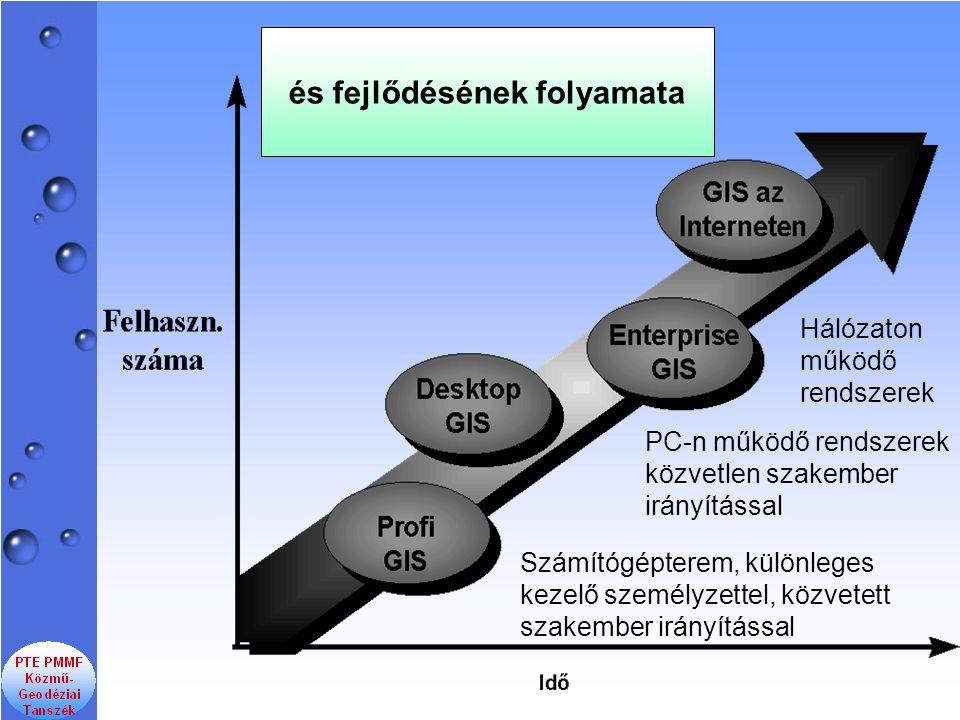 és fejlődésének folyamata Számítógépterem, különleges kezelő személyzettel, közvetett szakember irányítással PC-n működő rendszerek közvetlen szakember irányítással Hálózaton működő rendszerek
