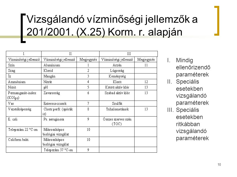 Vizsgálandó vízminőségi jellemzők a 201/2001. (X.25) Korm. r. alapján 10 I.Mindig ellenőrizendő paraméterek II.Speciális esetekben vizsgálandó paramét