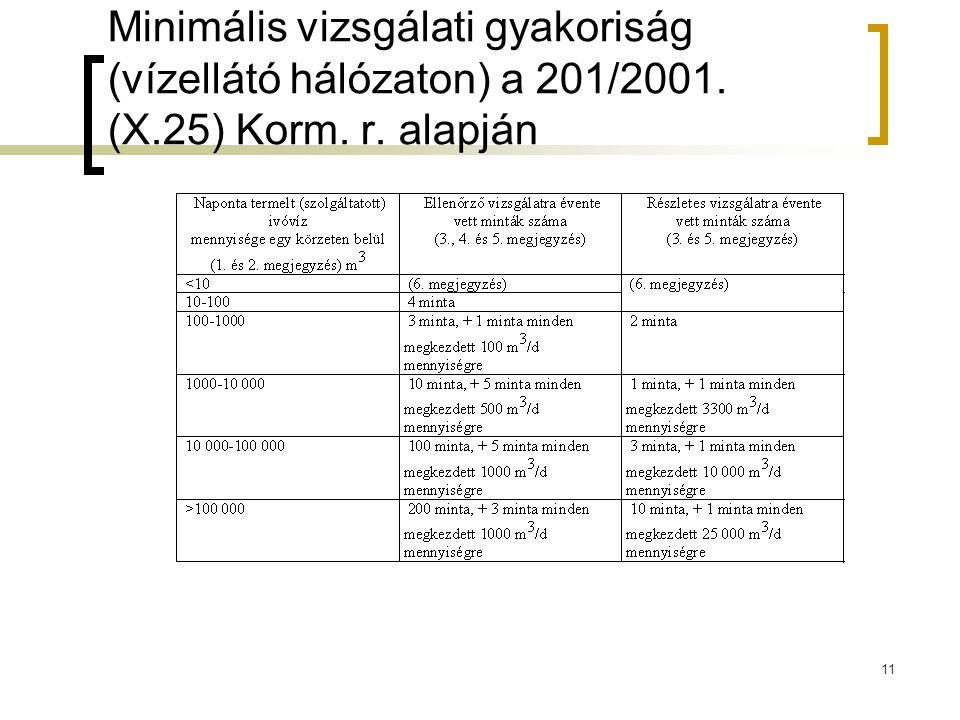 Minimális vizsgálati gyakoriság (vízellátó hálózaton) a 201/2001. (X.25) Korm. r. alapján 11