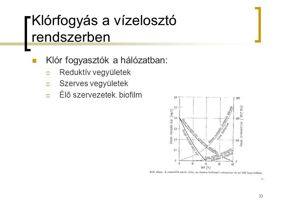 Klórfogyás a vízelosztó rendszerben Klór fogyasztók a hálózatban:  Reduktív vegyületek  Szerves vegyületek  Élő szervezetek. biofilm 33