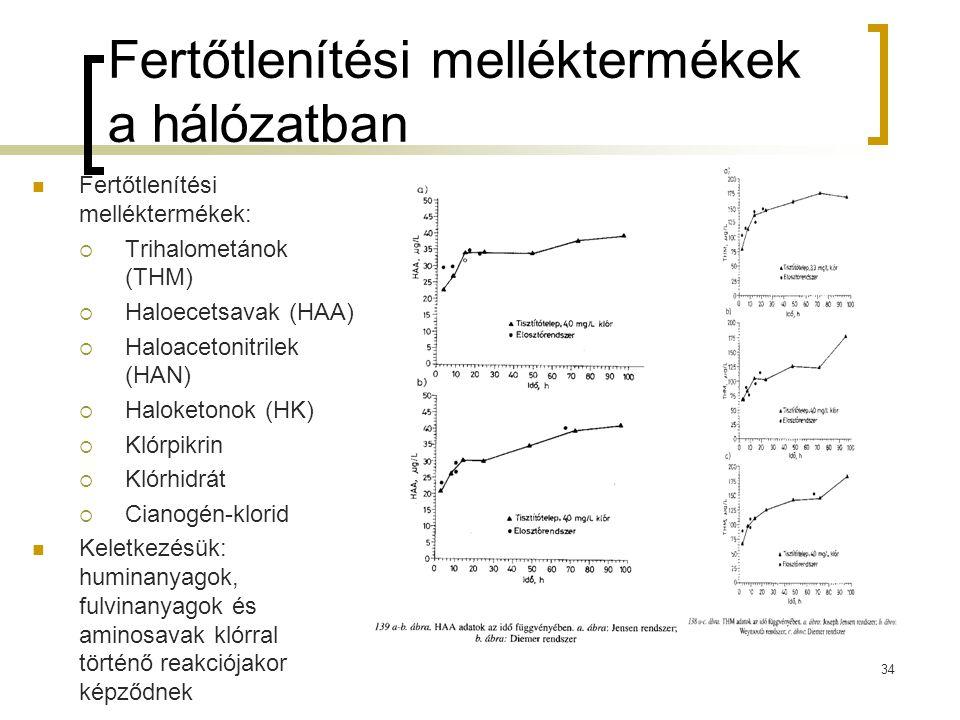 Fertőtlenítési melléktermékek a hálózatban Fertőtlenítési melléktermékek:  Trihalometánok (THM)  Haloecetsavak (HAA)  Haloacetonitrilek (HAN)  Hal