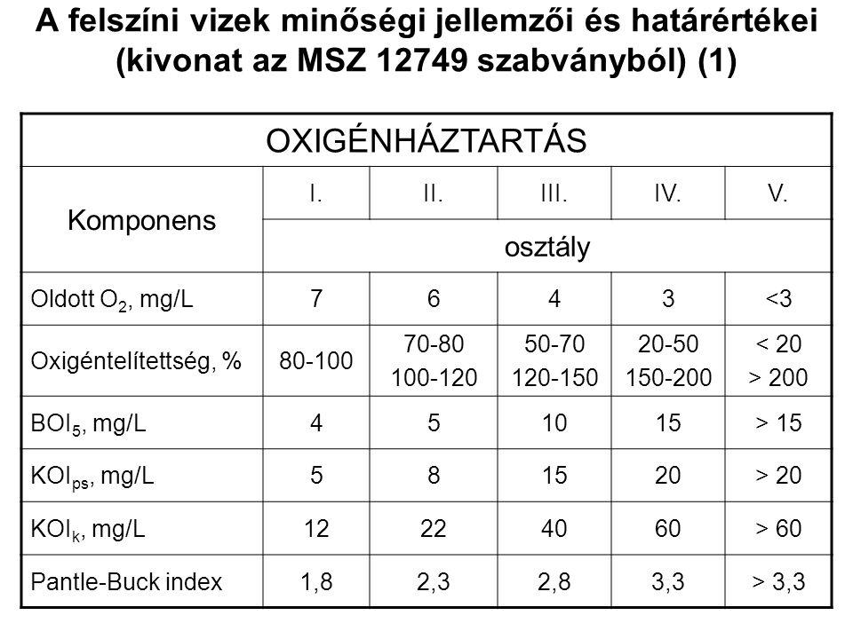 MSZ 12749 SZABVÁNY (2) Amennyiben a vizsgálatok száma több min 12, a 90 %-os összegzett relatív gyakoriságú (tartósságú) érték. Amennyiben a vizsgálat