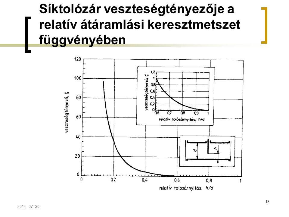 2014. 07. 30. Síktolózár veszteségtényezője a relatív átáramlási keresztmetszet függvényében 18