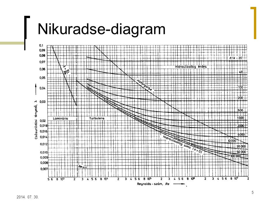 Reakció-kinetika V.: Az átviteli tényező meghatározása Ahol D a molekuláris diffúziós együttható, d a csőátmérő Sh az ún.