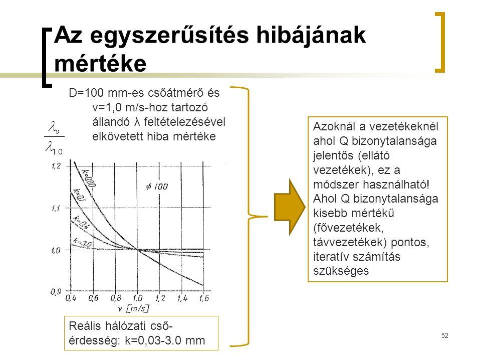 Az egyszerűsítés hibájának mértéke 52 D=100 mm-es csőátmérő és v=1,0 m/s-hoz tartozó állandó λ feltételezésével elkövetett hiba mértéke Reális hálózat