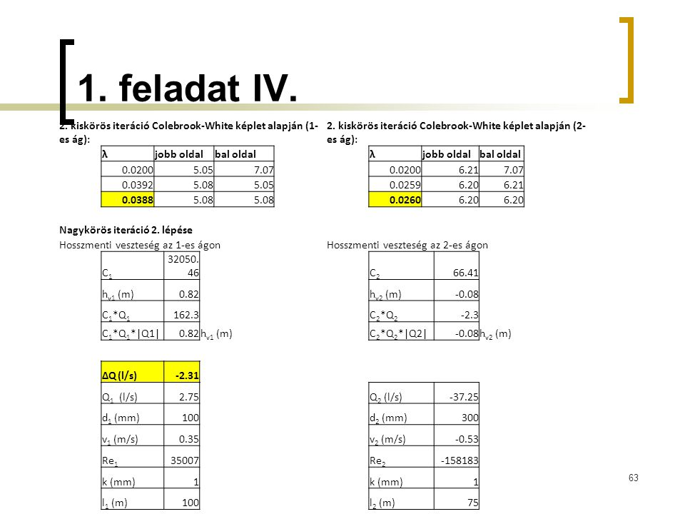 1. feladat IV. 63 2. kiskörös iteráció Colebrook-White képlet alapján (1- es ág): 2. kiskörös iteráció Colebrook-White képlet alapján (2- es ág): λjob