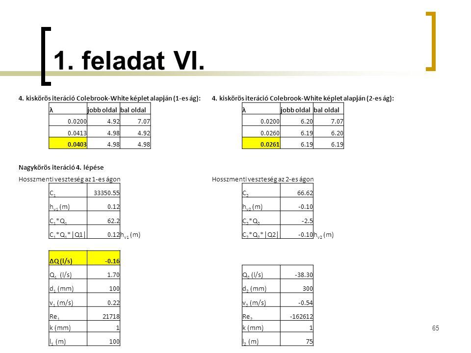 1. feladat VI. 65 4. kiskörös iteráció Colebrook-White képlet alapján (1-es ág):4. kiskörös iteráció Colebrook-White képlet alapján (2-es ág): λjobb o