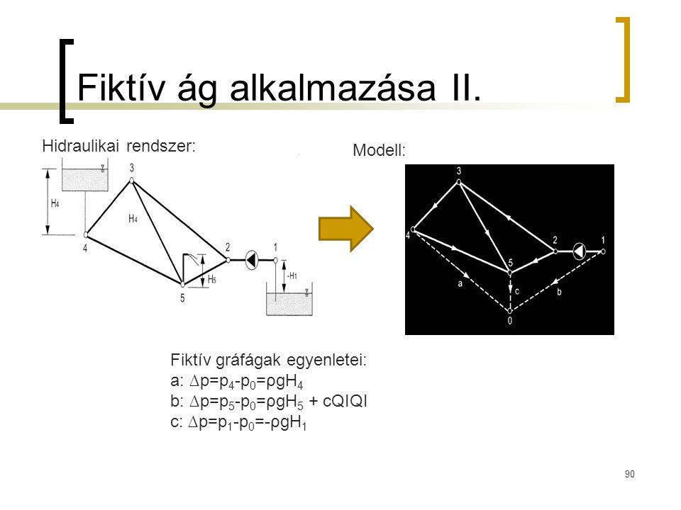 Fiktív ág alkalmazása II. 90 Hidraulikai rendszer: Modell: Fiktív gráfágak egyenletei: a: ∆p=p 4 -p 0 =ρgH 4 b: ∆p=p 5 -p 0 =ρgH 5 + cQΙQΙ c: ∆p=p 1 -
