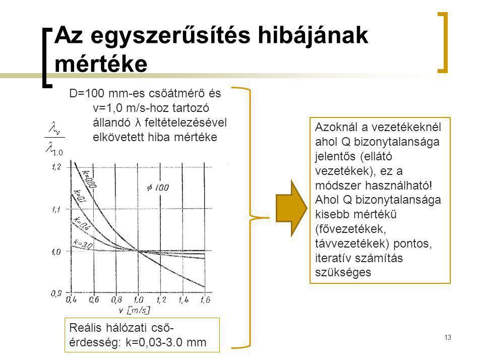 Az egyszerűsítés hibájának mértéke 13 D=100 mm-es csőátmérő és v=1,0 m/s-hoz tartozó állandó λ feltételezésével elkövetett hiba mértéke Reális hálózat