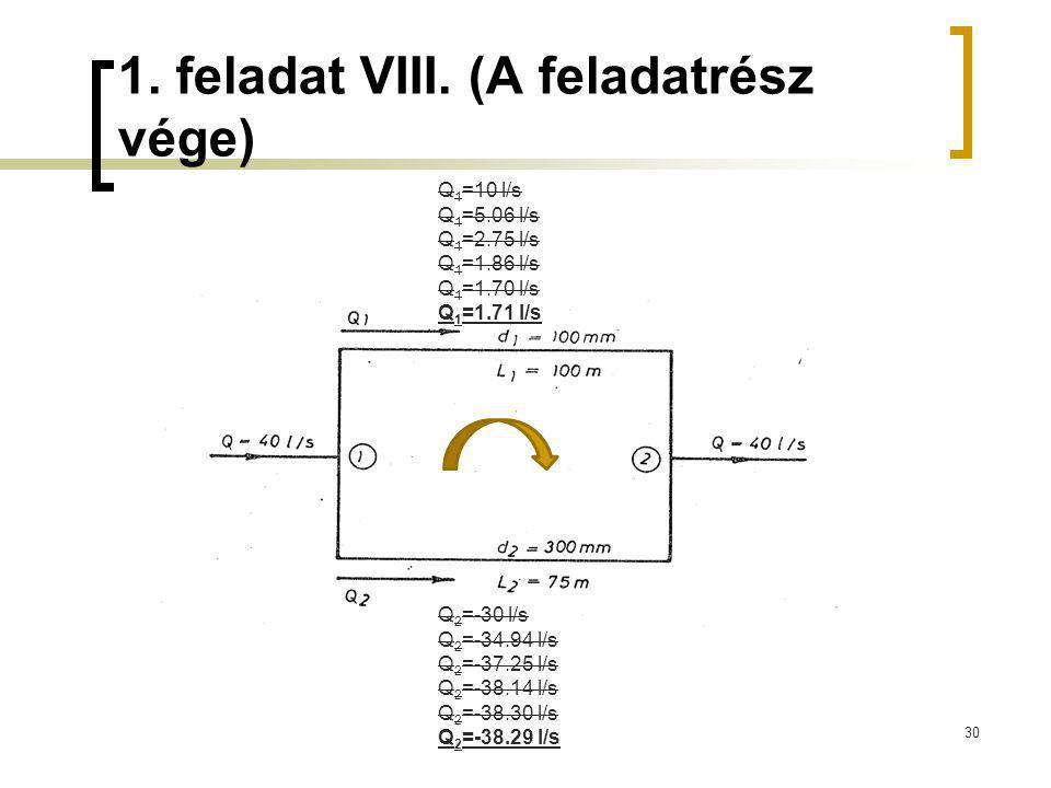 1. feladat VIII. (A feladatrész vége) 30 Q 1 =10 l/s Q 1 =5.06 l/s Q 1 =2.75 l/s Q 1 =1.86 l/s Q 1 =1.70 l/s Q 1 =1.71 l/s Q 2 =-30 l/s Q 2 =-34.94 l/